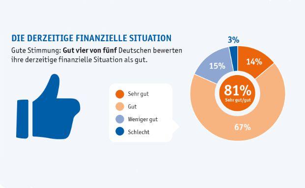 """81 Prozent der Deutschen sind zufrieden mit ihrer finanziellen Situation: 67 Prozent bewerten ihre finanzielle Situation als """"gut"""", 14 Prozent sogar als """"sehr gut"""". Grafik: Easycredit"""