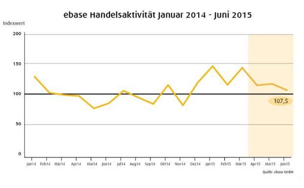 Die European Bank for Financial Services (Ebase) hat zeigt in ihrem Fondsbarometer aktuelle Anlagetrends, Grafik: Ebase