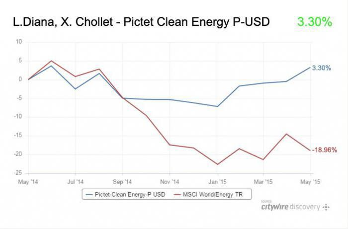 Der Pictet Clean Energy Fonds schaffte einen Zuwachs von 3,3 Prozent, während die Benchmark über 18 Prozent verloren hat (Grafik: Citywire Global)