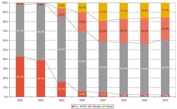 Das dritte Jahr in Folge sinkt der Verkauf von Fondspolicen in<br>Deutschland. Grafik: Towers Watson
