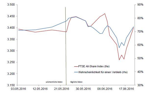 Der Verlauf des FTSE All-Share Index und der Wahrscheinlichkeit für einen Verbleib Großbritanniens in der EU. Grafik: Sauren Fonds-Service AG