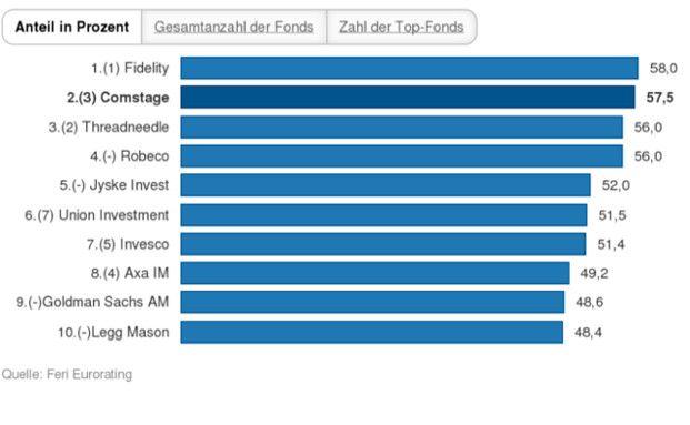 Vier Neuaufsteiger in den Top 10: Die 10 besten Fondsgesellschaften – laut Feri