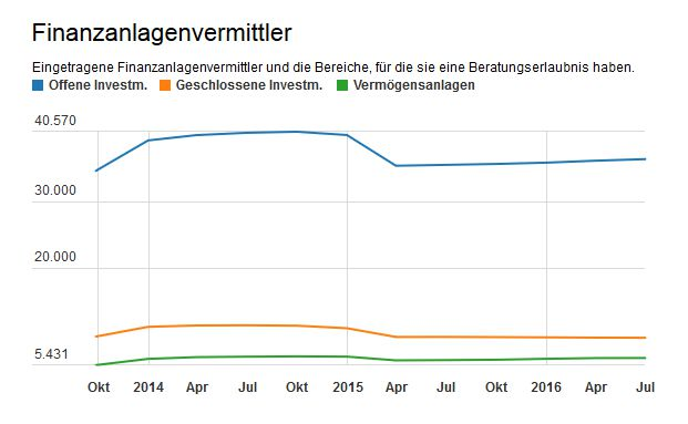 Die Grafik stellt die Entwicklung der Zahl der Finanzanlagenvermittler in den Jahren 2013 bis 2016 dar. Sie haben eine Zualssung zur Vermittlung von offenen Investmentvermögen (blau), geschlossenen Investmentvermögen (orange) Vermögensanlagen (grün).