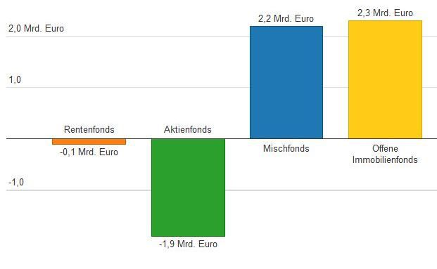 So viel investierten Anleger von Januar bis März in verschiedene Fondsprodukte. Die interaktive Grafik steht unten