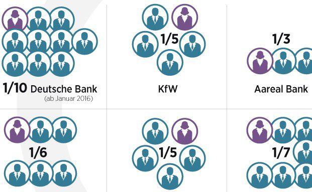 In zwölf der 30 größten deutschen Banken sitzen Frauen mit im Vorstand (Grafik: Handelsblatt)