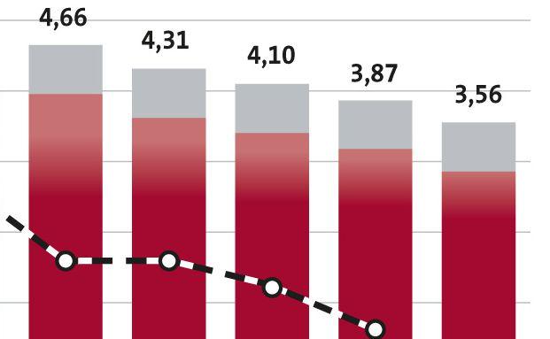 Der GDV zeigt grafisch die Höhe der Rendite einer klassischen Lebensversicherung an.
