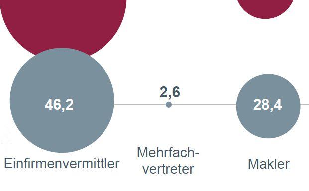 Das Ergebniss der GDV-Vertriebswegeumfrage zeigt die Anteile der verschiedenen Vertriebswege am Neugeschäft an.