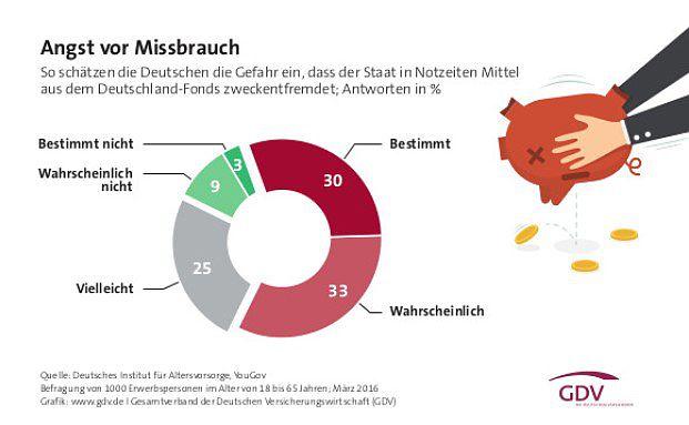 Auch die Mehrheit der Deutschen hätte bei einer Deutschland-Rente die Sorge, dass der Staat das Vermögen zweckentfremden könnte. Quelle: GDV