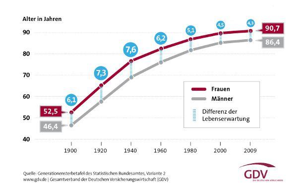 Warum Frauen eine höhere Lebenserwartung haben | DAS