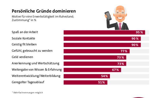 Warum Menschen im Ruhestand arbeiten, zeigt die Grafik. Foto: © GDV