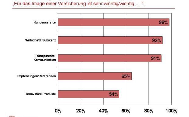 Die Grafik der Generali zeigt: Kundenservice ist den Bundesbürgern am wichtigsten, wenn es um den Ruf ihrer Versicherung geht.