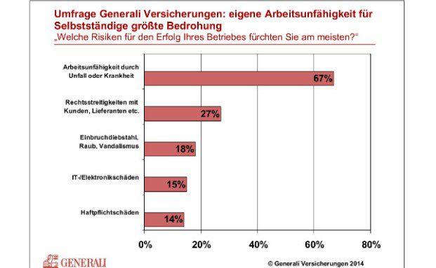 Grafik: Generali