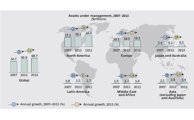 Die Entwicklung des verwalteten Vermögens zwischen 2007 und 2013 (Grafik: BCG)