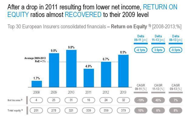 Entwicklung der Eigenkapitalrendite zwischen 2008 und 2013 (Grafik: Roland Berger)