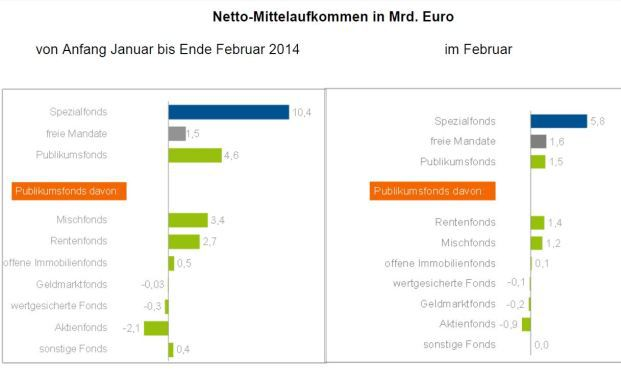 Grafik: Bundesverband Investment und Asset Management