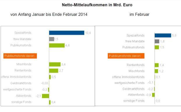 Grafik: Bundesverband Investment und Asset Management