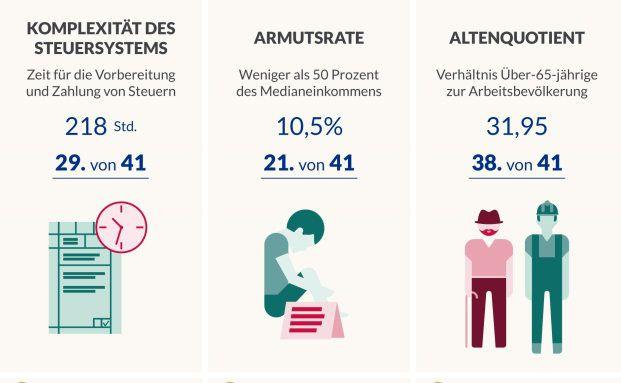 Die Grafik zeigt Risikofaktoren, die Deutschlands Wohlstand gefährden könnten. Foto: Bertelsmann Stiftung