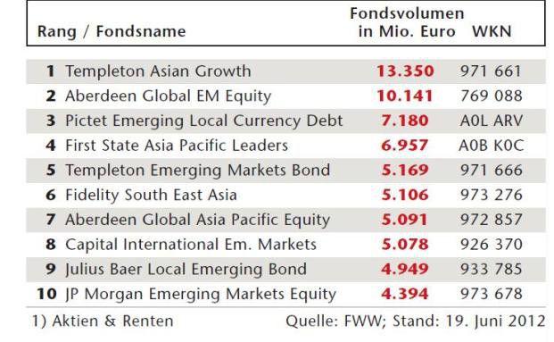 Die 10 größten Schwellenländerfonds