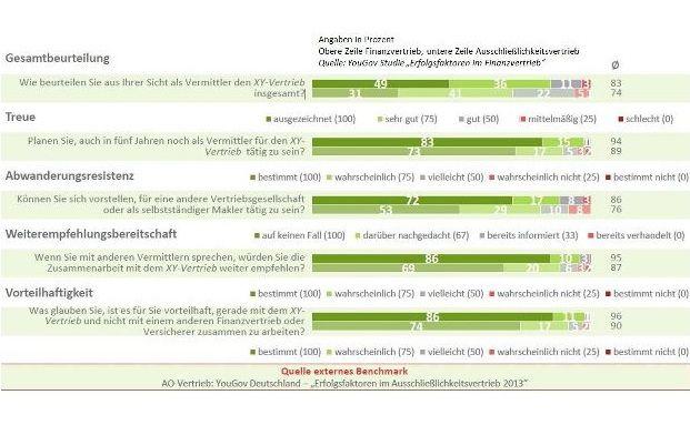 Yougov-Studie: Die Antworten der Finanzvermittler auf die Fragen zur Zufriedenheit mit der Vertriebsgesellschaft (Grafik: Yougov)