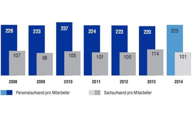 Die Kosten und Löhne pro Mitarbeiter sind seit Jahren in etwa gleichbleibend (Quelle: Finews.ch)