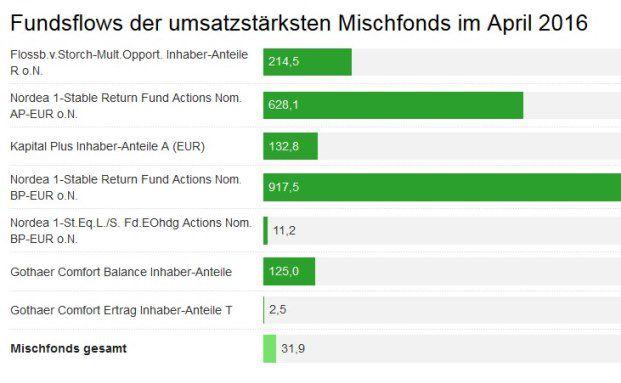 Die von den angeschlossenen Fondsberatern in mehr als einer Millionen Kundendepots getätigten Umsätze bei Mischfonds sind im April 2016 leicht gesunken. Das Handelsvolumen liegt jetzt 18 Prozent unter dem Durchschnittswert des Vorjahres. Das vollständige Diagramm mit vier weiteren Fonds finden Sie unten im Artikel.