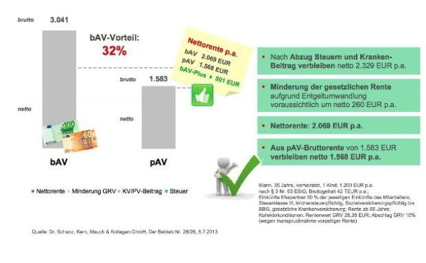 Grafik: Schanz, Kern, Mauch & Kollegen, Der Betrieb Nr. 26/26
