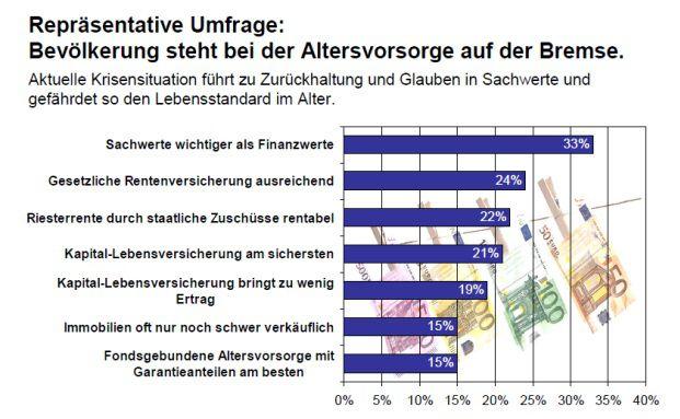 Sachwert schlägt Finanzwert, sagt die Studie der Heidelberger Leben.