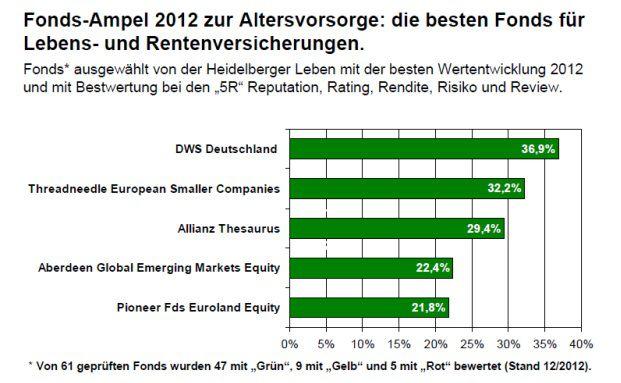 Die Grafik zeigt die besten Performer im vergangenen Jahr. Quelle: Heidelberger Leben
