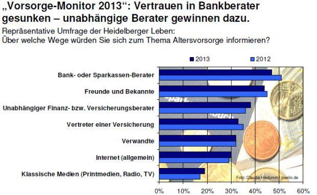 Quelle: Heidelberger Leben