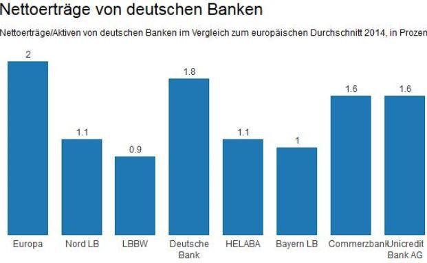Deutsche Banken hinken bei der Ertragskraft ihren europäischen Konkurrenten hinterher. Foto: I-CV