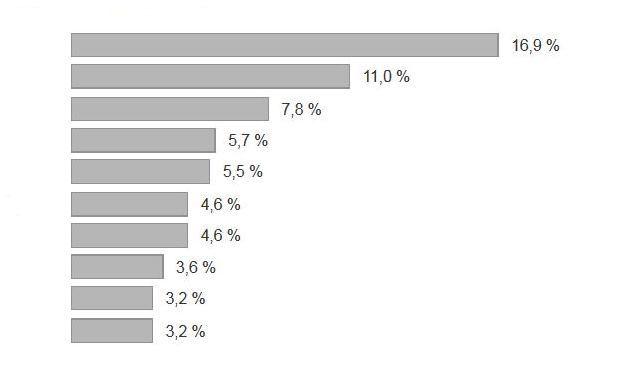 Ergebnisse einer Befragung zu den beliebtesten privaten Pflegeversicherrn. Die ausführliche Grafik mit Nennung der beliebtesten Unternehmen steht unten