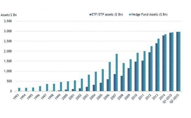 Seit 2012 holen Indexprodukte rasant auf und hielten im Juni erstmals mehr Vermögen als die Konkurrenz Hedgefonds. Grafik: ETFGI