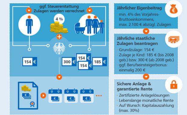 Infografik: So funktioniert die Riester-Rente