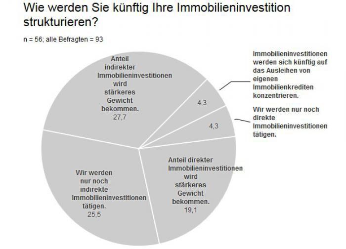 So wollen institutionelle Investoren künftig ihre Immobilieninvestition strukturieren. (Quelle: Rueckerconsult)