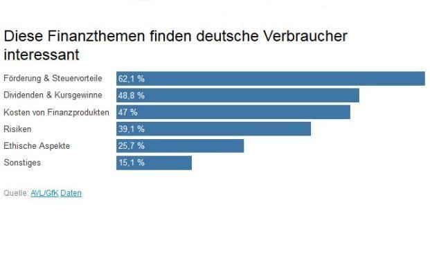 Welche Finanzthemen hiesige Verbraucher am meisten interessieren, hat eine Studie ermittelt. Eine größere Grafik steht unten