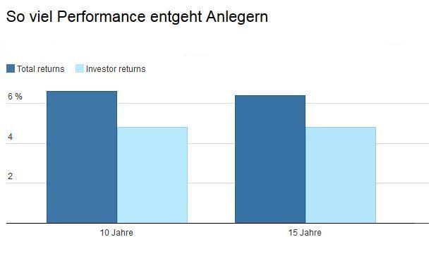 Differenz zwischen Total Returns und Investor Returns: Anleger nehmen meist weniger Performance aus ihrer Fondsanalage mit als möglich wäre. Die ausführliche Grafik steht unten