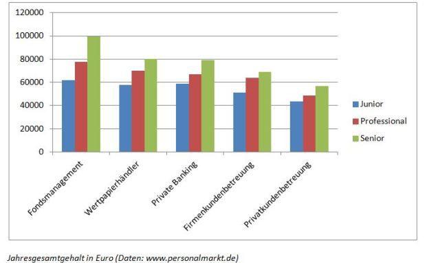 Jahresgesamtgehälter im Bankensektor (Daten: www.personalmarkt.de)
