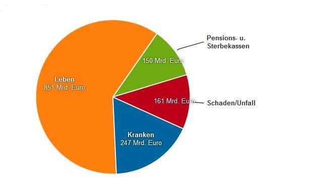 Kapitalanlagebestand von Versicherungen aufgeteilt nach Sparten, 4. Quartal 2015, Quelle: Versicherungsjournal.de/Bafin