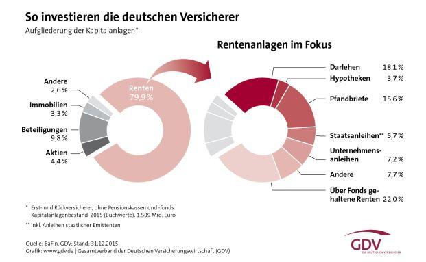 Die Kapitalanlagen der Versicherer erreicht 2015 einen Wert von 1,5 Billionen Euro. Foto: © GDV