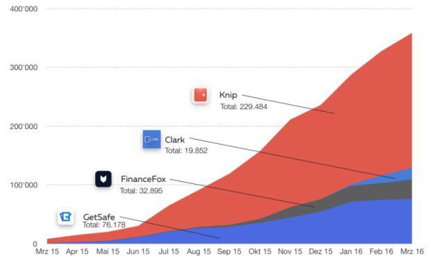 Anzahl der Makler-App-Downloads in Deutschland, Österreich und der Schweiz im vergangenen Jahr. Foto: © Pro.prioridata.com