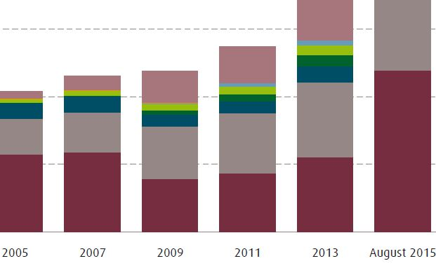 Das Spezialfondsgeschäft ist weitestgehend von gemischten Mandaten sowie Rentenmandaten geprägt.