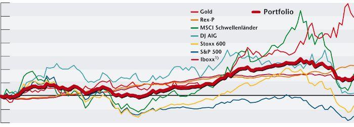 : Korrelation in der Krise: Der Fluch der Qualität