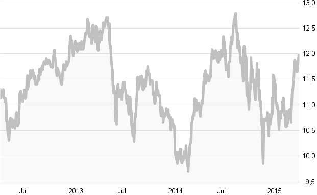 Crashtest: Die besten Lateinamerika-Aktienfonds: Die zehn besten Fonds in Charts