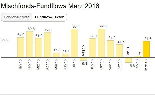 Mischfonds wurden von den rund 50.000 bei Ebase angeschlossenen Fondsberatern im März 2016 wieder stärker gekauft als verkauft. Die Mittelzuflüsse überstiegen die Mittelabflüsse um 51,6 Prozent.