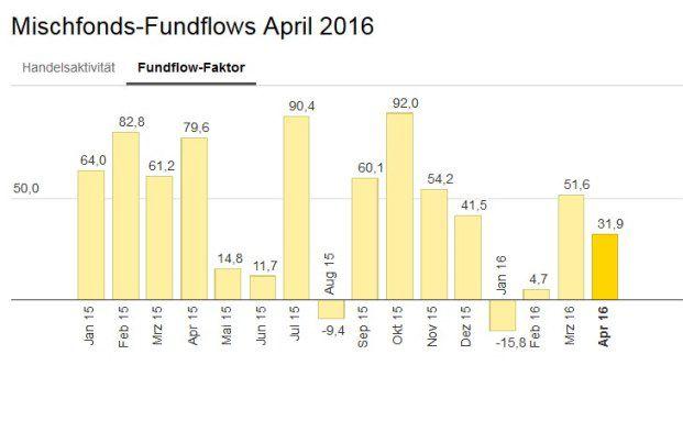 Die von den angeschlossenen Fondsberatern in mehr als einer Millionen Kundendepots getätigten Umsätze bei Mischfonds sind im April 2016 im Vergleich zum Vormonat leicht gesunken: Das Handelsvolumen lag mit 82 Prozent aber immer noch um 18 Prozent unter dem Durchschnittswert des Vorjahres.
