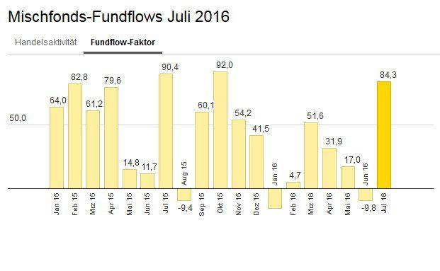 Die bei Ebase angeschlossenen Fondsberater haben Mischfonds im Juni im Schnitt stärker gekauft als verkauft – abzulesen am Fundflow-Faktor: Die Mittelzuflüsse überstiegen die Mittelabflüsse um 84,3 Prozent.