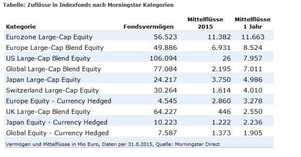 Morningstar-Analyse: Die beliebtesten Indexfonds-Kategorien