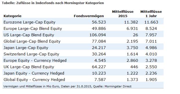 Morningstar-Analyse: Die beliebtesten Indexfonds-Kategorien