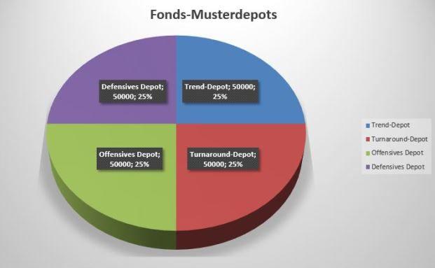 Vier Strategien, ein Ziel: Alle vier von DER FONDS geführten Musterdepots wollen das dort enthaltene Kapital möglichst schwankungsarm vermehren.