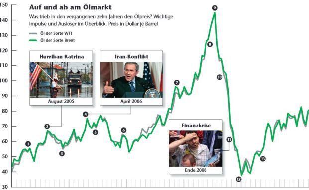 Was hat in den vergangenen zehn Jahren den Ölpreis angetrieben?